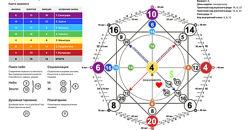 Нумерология, диагностика предназначения